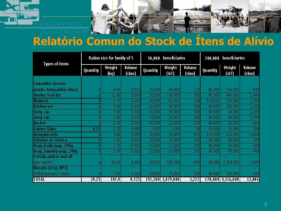Relatório Comun do Stock de Ítens de Alívio