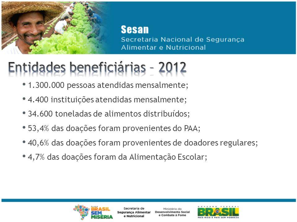 Entidades beneficiárias – 2012
