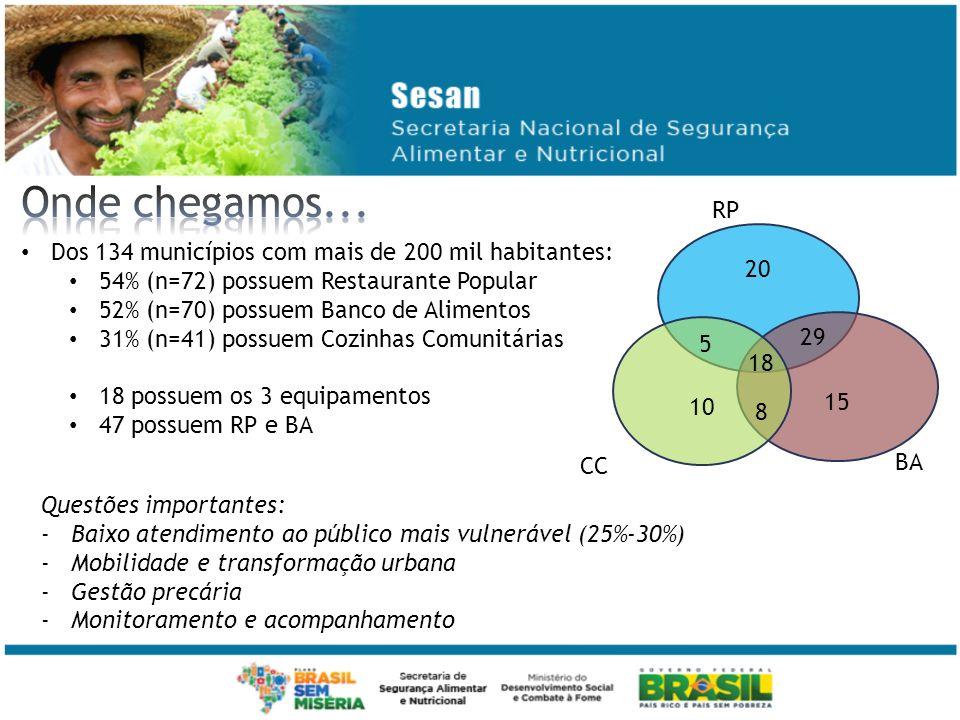 Onde chegamos... RP Dos 134 municípios com mais de 200 mil habitantes: