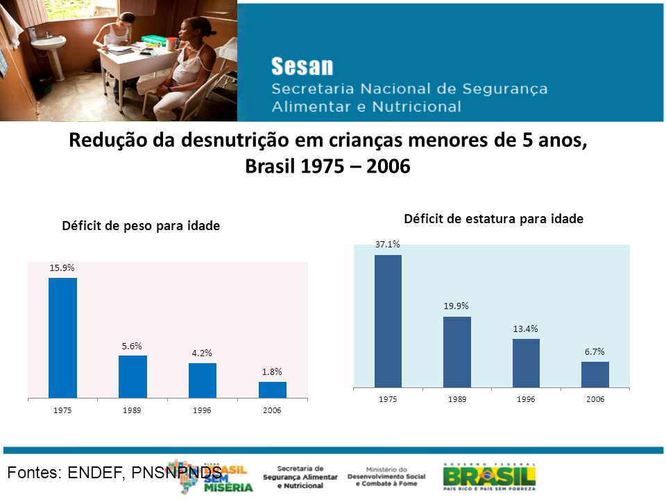 Redução da desnutrição em crianças menores de 5 anos, Brasil 1975 – 2006