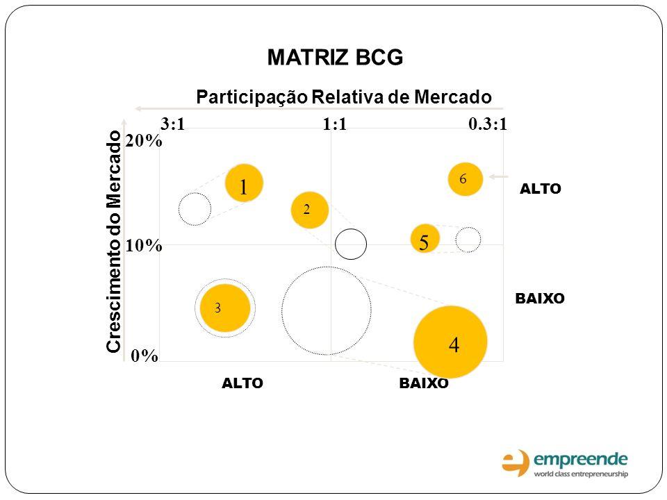 MATRIZ BCG 1 5 4 Participação Relativa de Mercado 3:1 1:1 0.3:1 20%