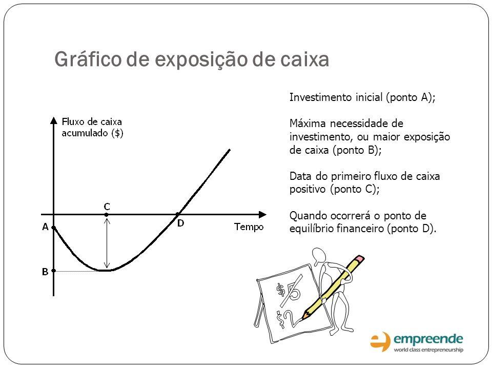 Gráfico de exposição de caixa