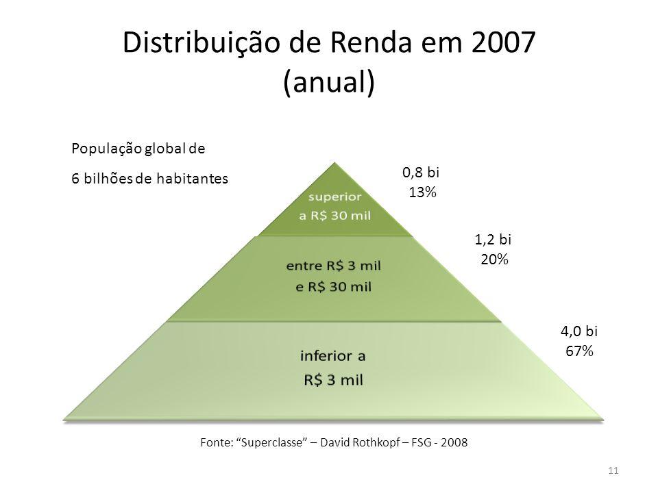 Distribuição de Renda em 2007 (anual)