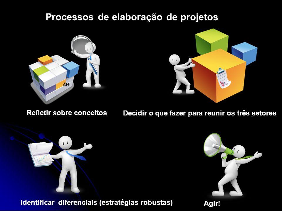 Processos de elaboração de projetos