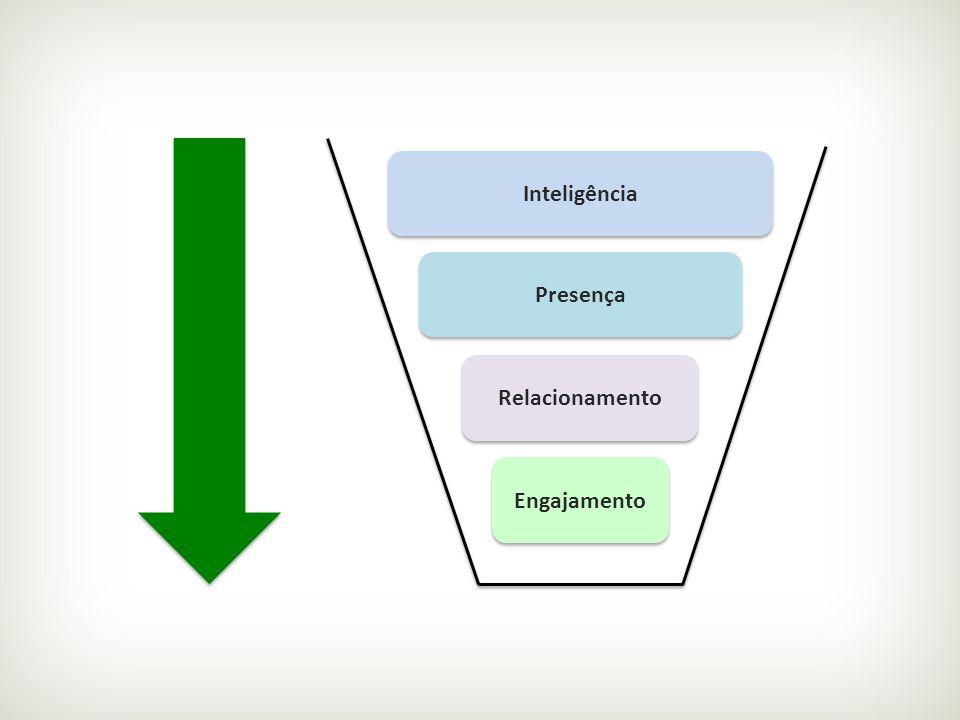 Inteligência Presença Relacionamento Engajamento