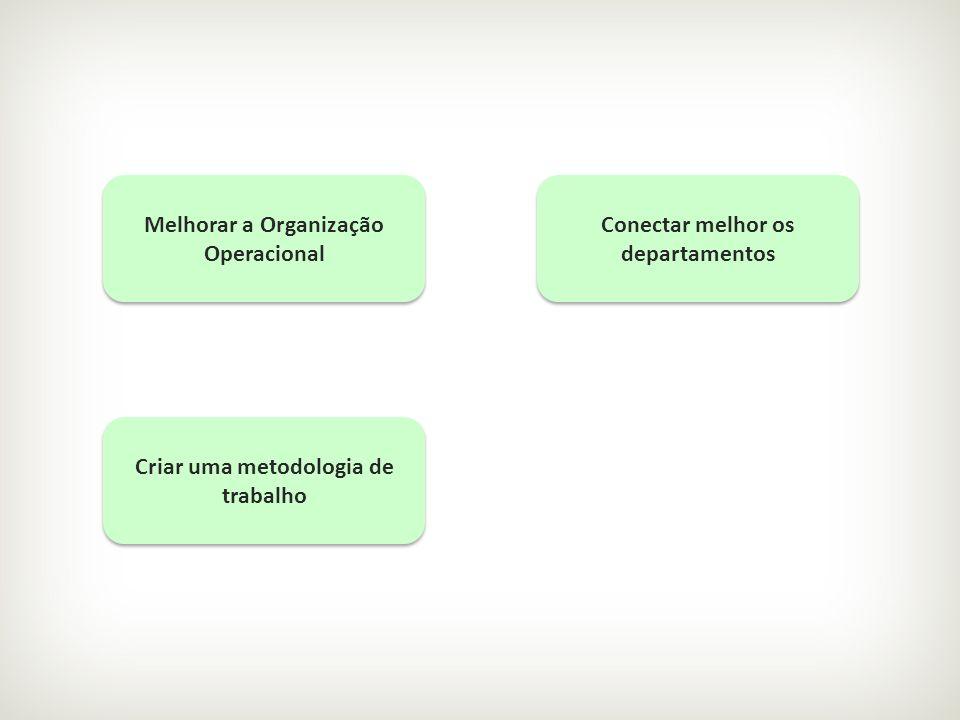 Melhorar a Organização Operacional Conectar melhor os departamentos