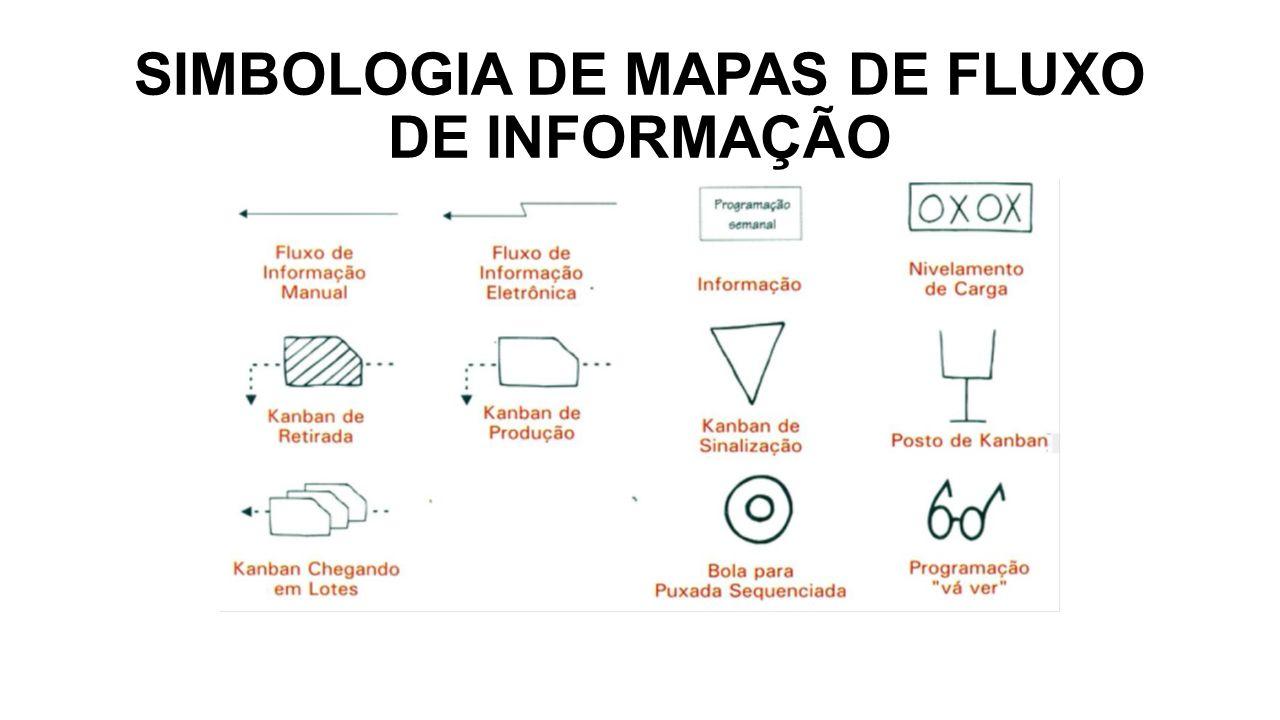 SIMBOLOGIA DE MAPAS DE FLUXO DE INFORMAÇÃO