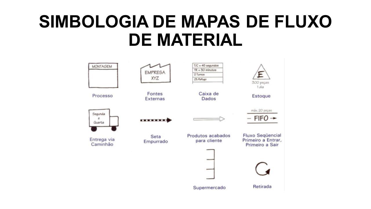 SIMBOLOGIA DE MAPAS DE FLUXO DE MATERIAL