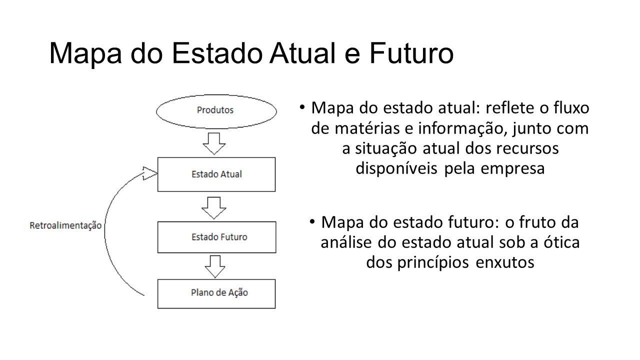 Mapa do Estado Atual e Futuro