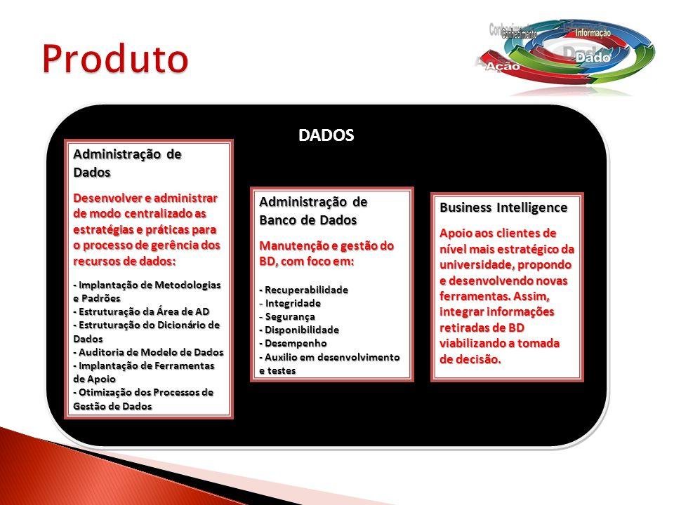 Produto DADOS Administração de Dados Administração de Banco de Dados
