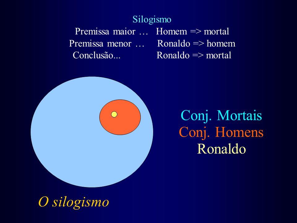 Conj. Mortais Conj. Homens Ronaldo O silogismo Silogismo