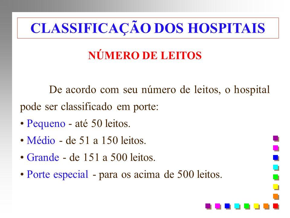 CLASSIFICAÇÃO DOS HOSPITAIS