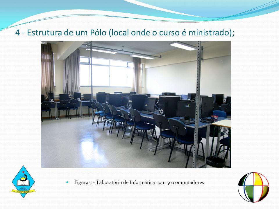 4 - Estrutura de um Pólo (local onde o curso é ministrado);