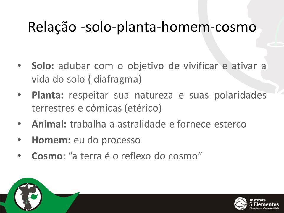Relação -solo-planta-homem-cosmo