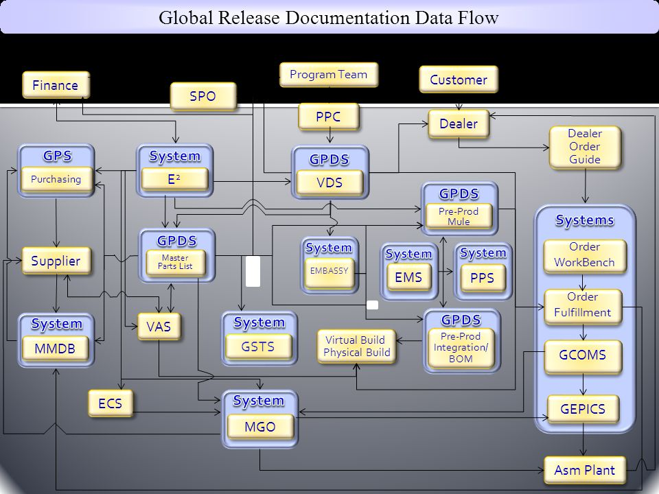Global Release Documentation Data Flow
