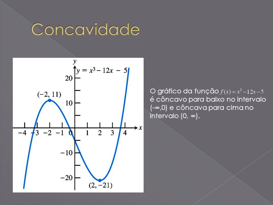 Concavidade O gráfico da função