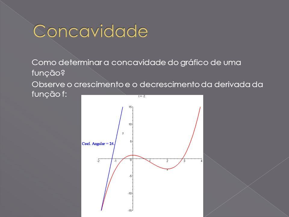 Concavidade Como determinar a concavidade do gráfico de uma função