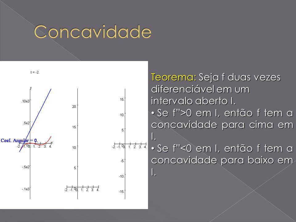 Concavidade Teorema: Seja f duas vezes diferenciável em um intervalo aberto I. Se f >0 em I, então f tem a concavidade para cima em I.