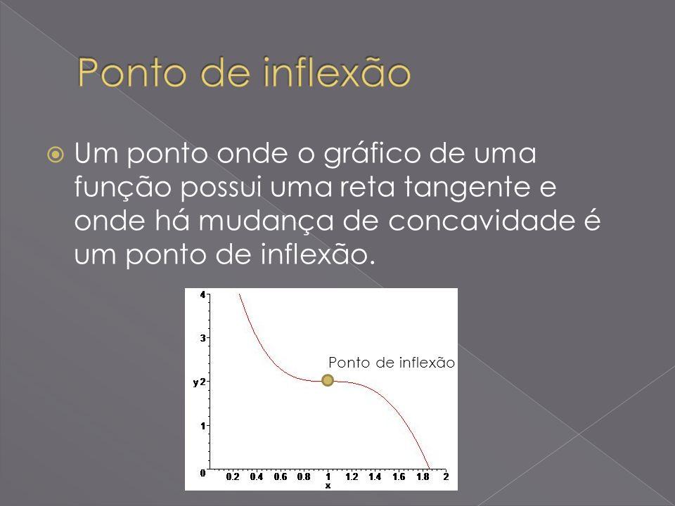 Ponto de inflexão Um ponto onde o gráfico de uma função possui uma reta tangente e onde há mudança de concavidade é um ponto de inflexão.