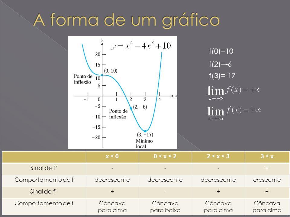 A forma de um gráfico f(0)=10 f(2)=-6 f(3)=-17 x < 0