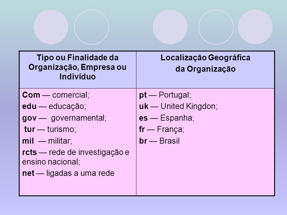 Tipo ou Finalidade da Organização, Empresa ou Indivíduo
