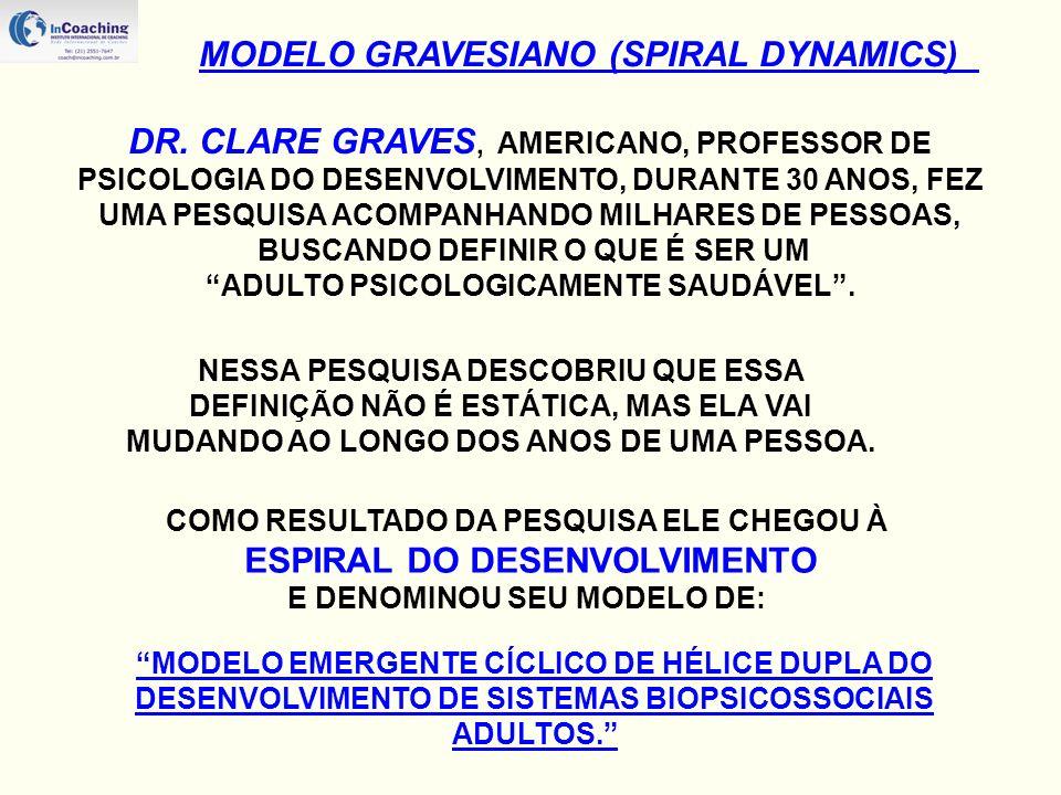 MODELO GRAVESIANO (SPIRAL DYNAMICS)