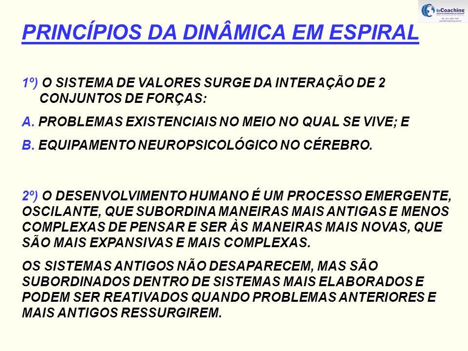 PRINCÍPIOS DA DINÂMICA EM ESPIRAL