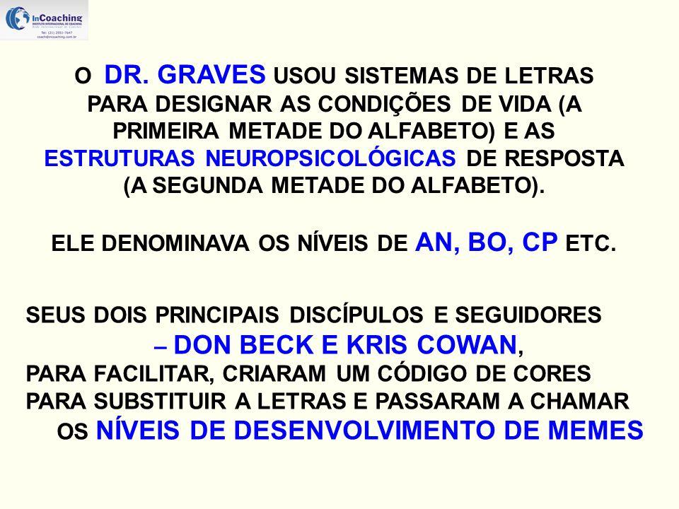 ELE DENOMINAVA OS NÍVEIS DE AN, BO, CP ETC.