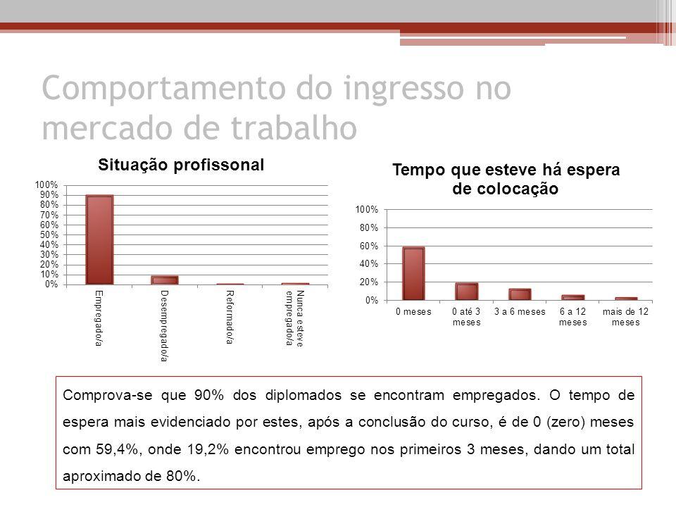 Comportamento do ingresso no mercado de trabalho