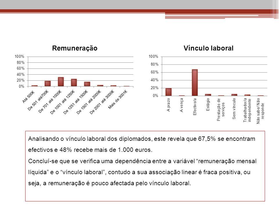 Analisando o vínculo laboral dos diplomados, este revela que 67,5% se encontram efectivos e 48% recebe mais de 1.000 euros.