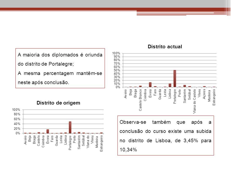 A maioria dos diplomados é oriunda do distrito de Portalegre;