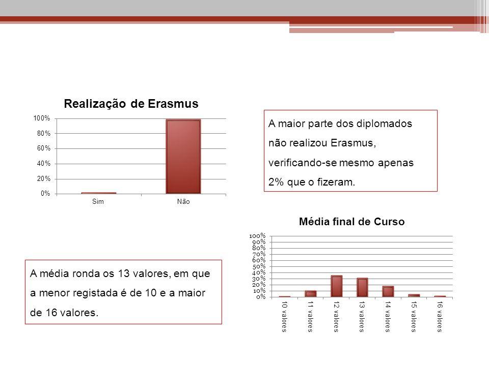 A maior parte dos diplomados não realizou Erasmus, verificando-se mesmo apenas 2% que o fizeram.