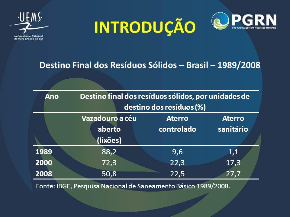 Destino Final dos Resíduos Sólidos – Brasil – 1989/2008