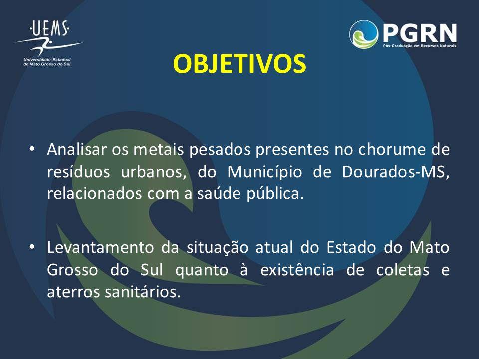 OBJETIVOS Analisar os metais pesados presentes no chorume de resíduos urbanos, do Município de Dourados-MS, relacionados com a saúde pública.
