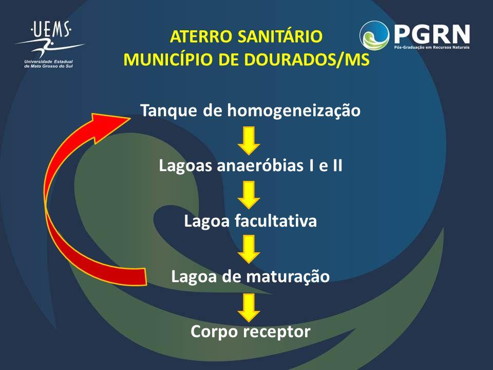 ATERRO SANITÁRIO MUNICÍPIO DE DOURADOS/MS