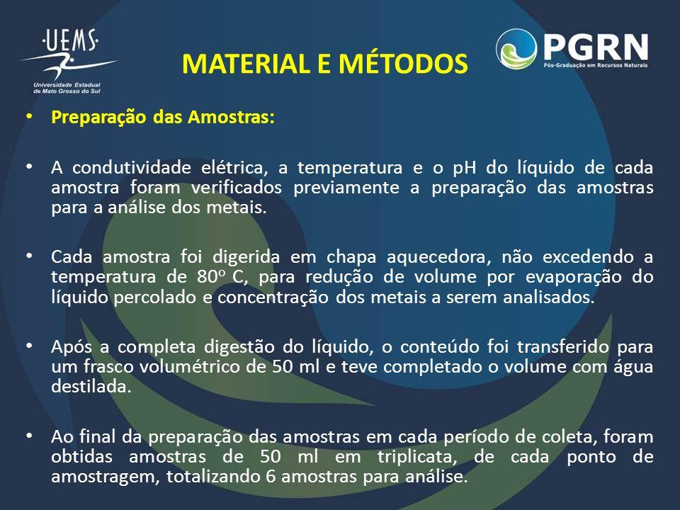 MATERIAL E MÉTODOS Preparação das Amostras:
