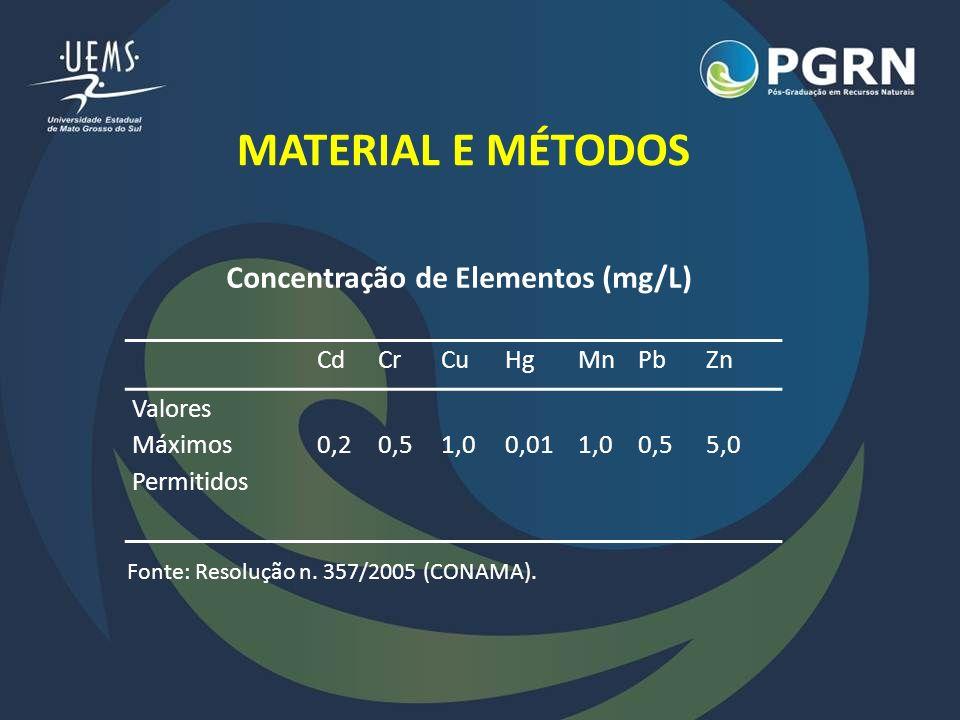 Concentração de Elementos (mg/L)