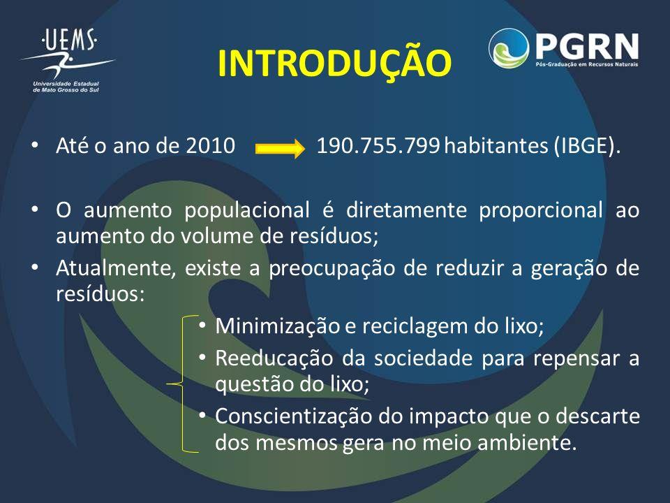 INTRODUÇÃO Até o ano de 2010 190.755.799 habitantes (IBGE).