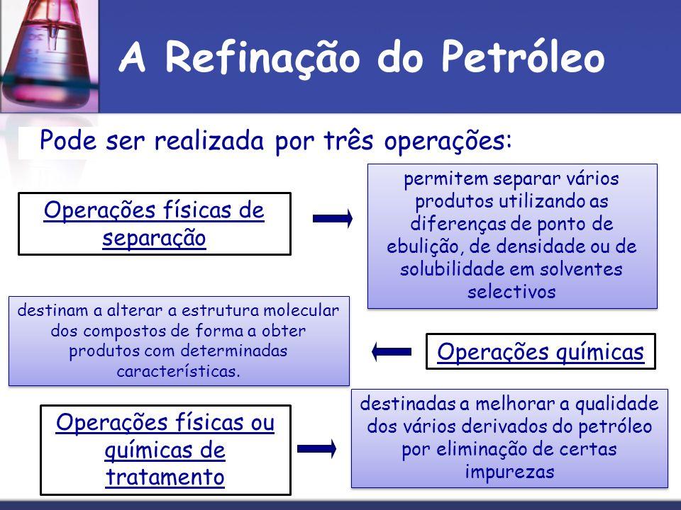 A Refinação do Petróleo