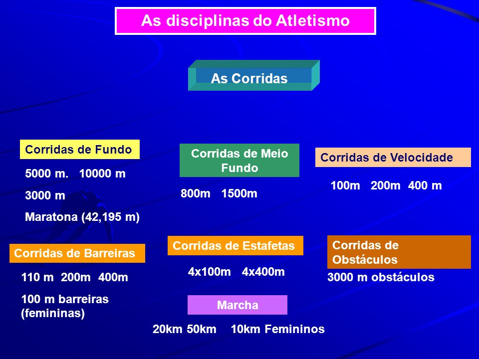 As disciplinas do Atletismo