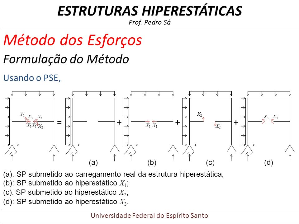 Método dos Esforços Formulação do Método Usando o PSE, = + + + (a) (b)