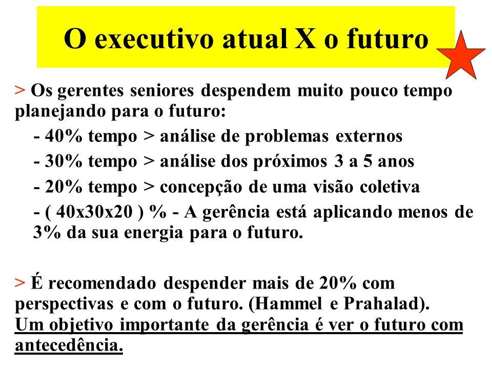 O executivo atual X o futuro