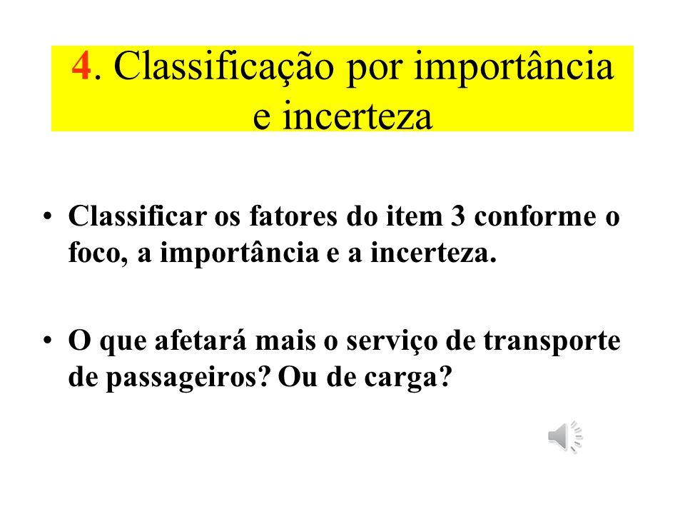 4. Classificação por importância e incerteza