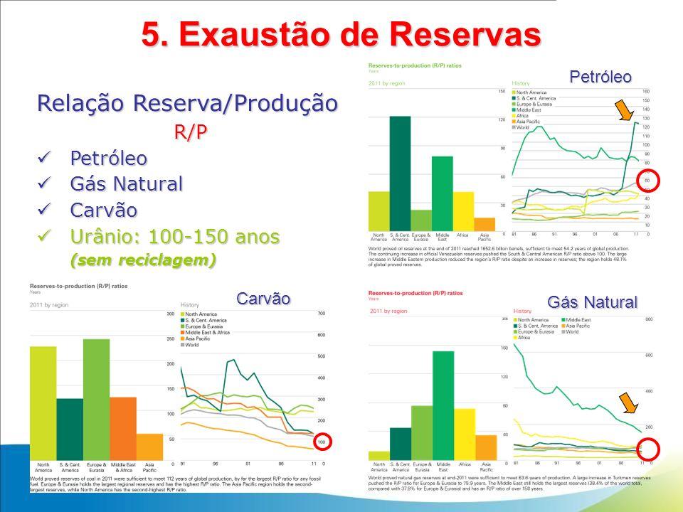 5. Exaustão de Reservas Relação Reserva/Produção R/P Petróleo