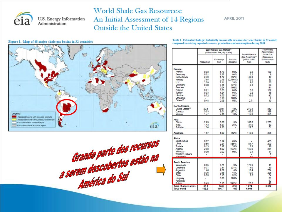 Grande parte dos recursos a serem descobertos estão na América do Sul