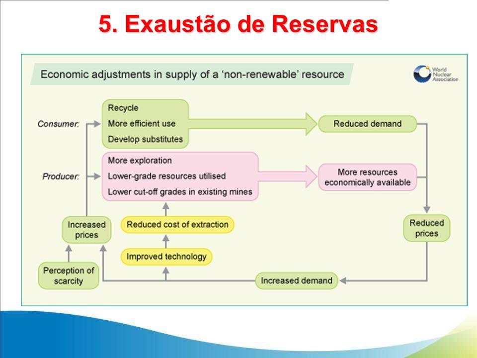 5. Exaustão de Reservas