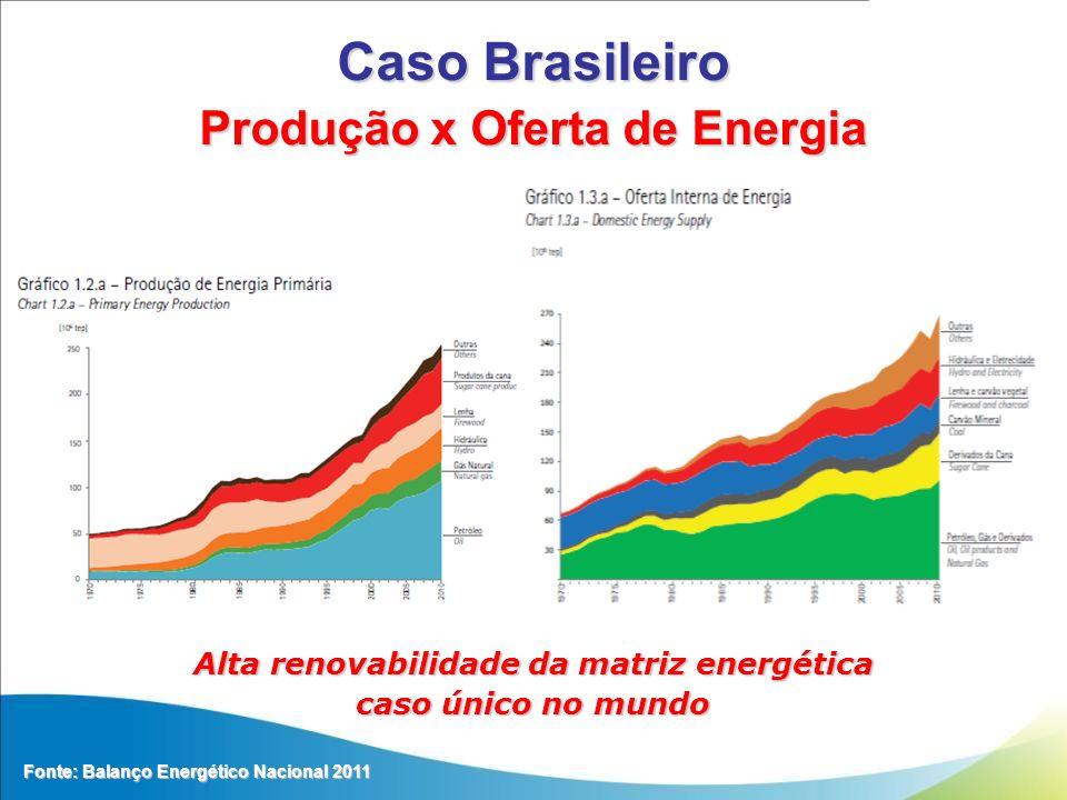 Produção x Oferta de Energia Alta renovabilidade da matriz energética