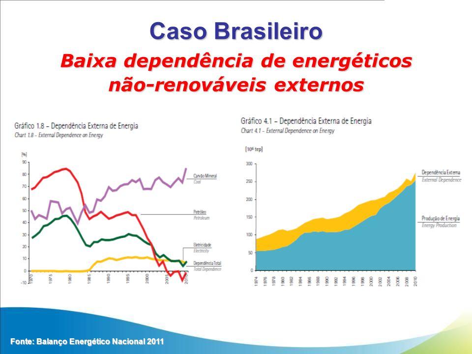 Baixa dependência de energéticos não-renováveis externos