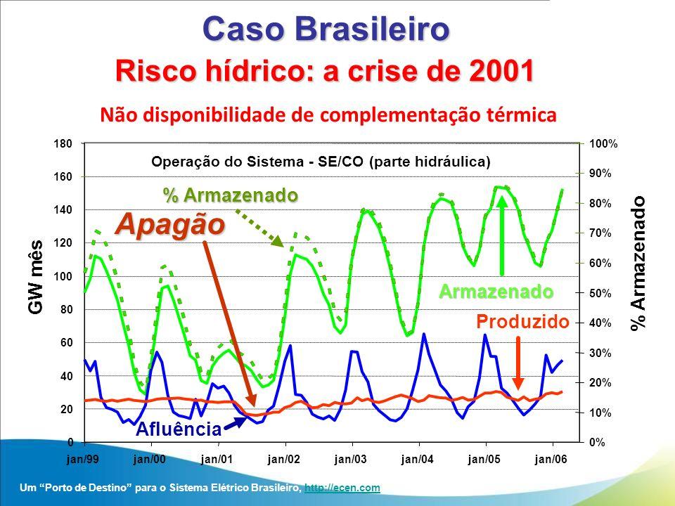 Risco hídrico: a crise de 2001