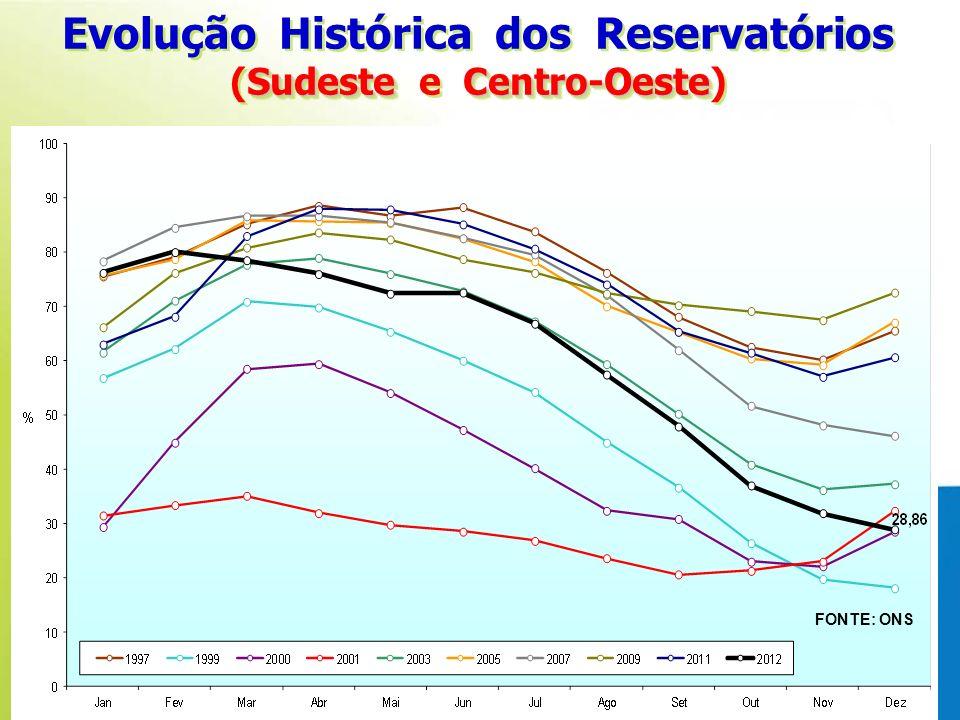 Evolução Histórica dos Reservatórios (Sudeste e Centro-Oeste)